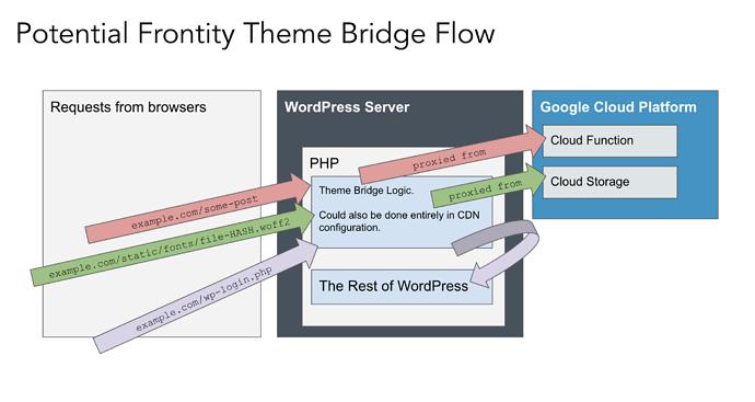frontity-theme-bridge-flow
